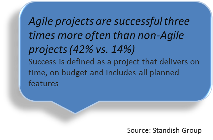 agile prjects quote