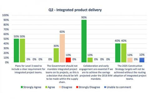 integrated product delivery